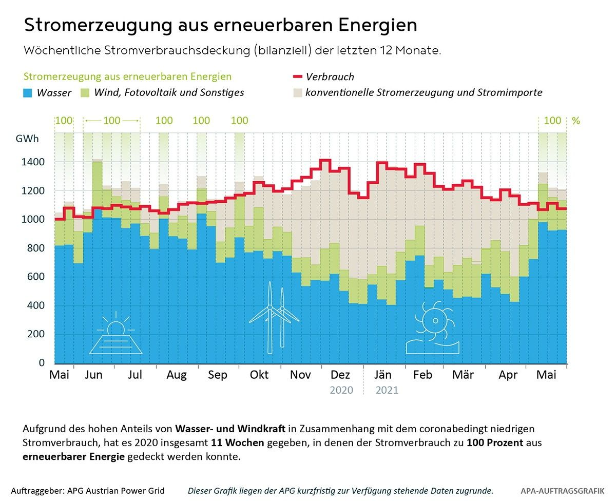 Das grosse Dilemma beim Ökostrom: Auch in Österreich gibt es eine grosse Winterlücke. Diese soll nun mir ambitionierem Ausbau gedeckt werden.