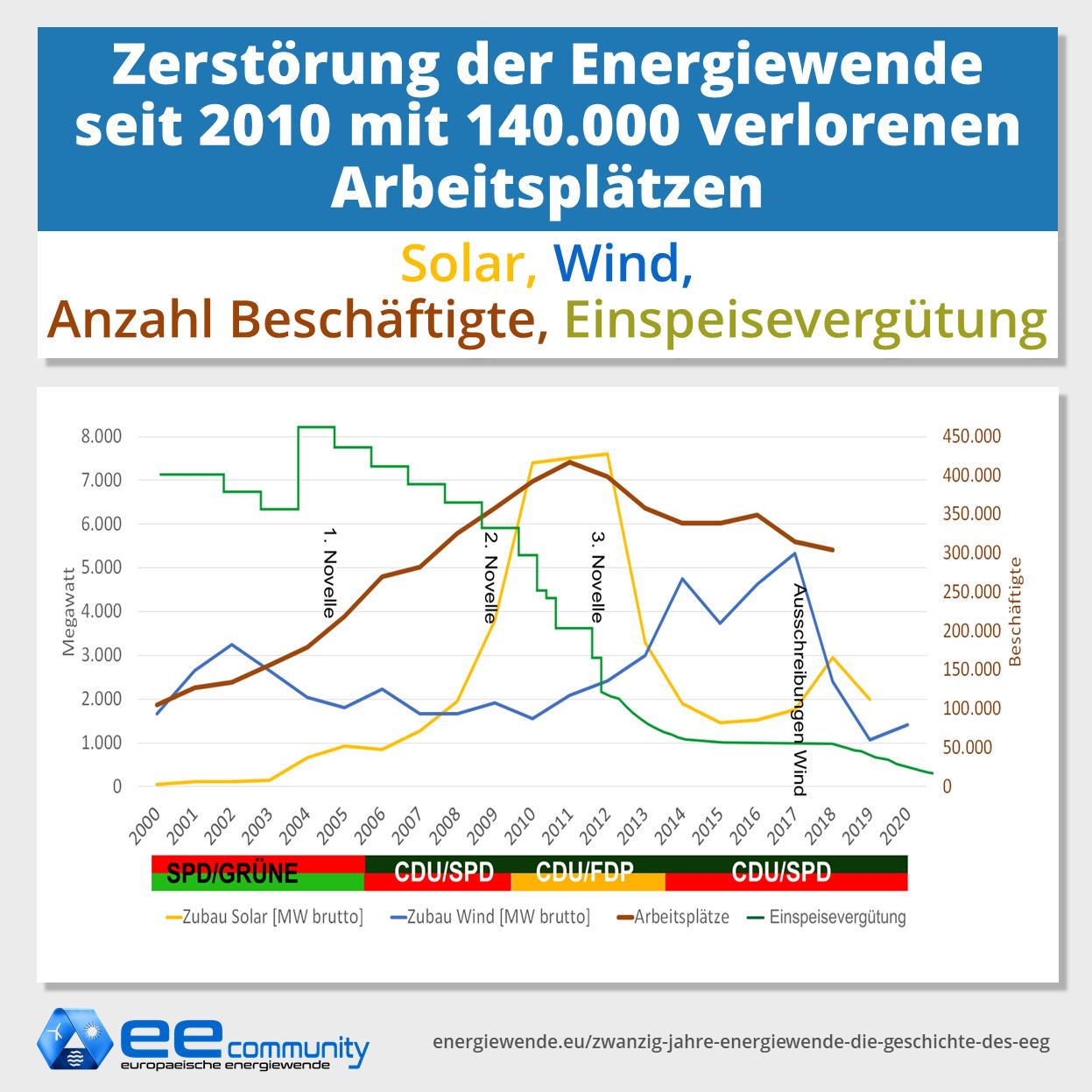 Zubau-der-Erneuerbaren-energien-Vergleich-Solar-Wind-Anzahl-Besch-ftigte-Einspeiseverg-tung